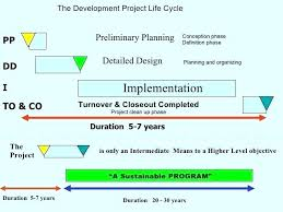Project Plan Timeline Template Project Timeline Planning
