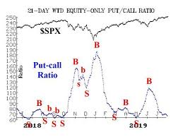 S P 500 Chart Is Still Looking Bullish Marketwatch