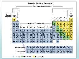 Elements Elements are the primary types of matter Matter is ...