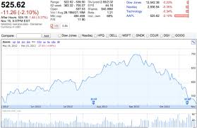 Apple Stock Quote