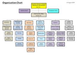 Organisation Chart Coleman College
