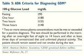 Blood Sugar Test Results Chart Diabetes Test Results Chart U2013 Davidbodnerrandom Blood Sugar
