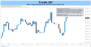 Oil Price Outlook Mired By Rising Us Inventories And Record