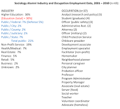 potential careers sociology college sociology alumni industry and occupation employment data