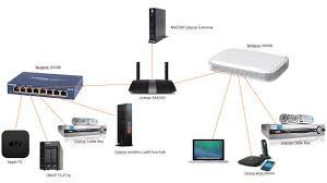 transfer speed to nas is x slower over wireless linksys network diagram jpg