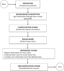 Flowchart Of Creation And Use Of The Fuzzy Medical System
