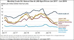 Natural Gas Liquids Price Chart Lng Surplus To Spur European Coal Switching But Mild Winter