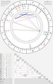 Jeff Bezos Birth Chart Horoscope Date Of Birth Astro
