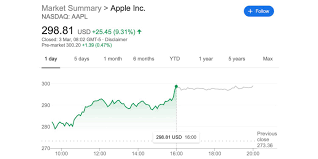 AAPL stock climbed 6.9% in one day ...