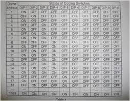 Binary Dip Switch Chart
