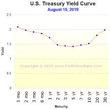 Us Prime Interest Rate Chart Prime Rate