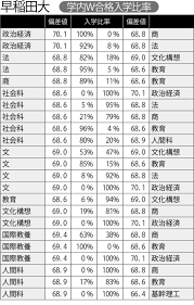 早稲田 大学 人間 科学 部 偏差 値
