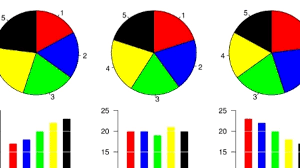 When To Use Bar Charts Instead Of Pie Charts