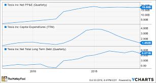 Tesla In 4 Charts The Motley Fool