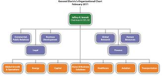 12 Ge Org Chart Ge Org Chart Bedowntowndaytona Com