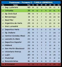 Primera C – Torneo Clausura. Resultados y Tablas. Fecha #1 – El Rincón del  Fútbol