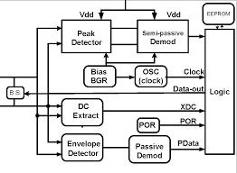 block diagram of rfid reader the wiring diagram block diagram of rfid reader wiring diagram block diagram