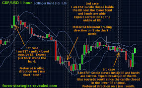 Bollinger Bands 5 Minute Chart Forex Trading Strategy 7 Simple Breakout System Forex