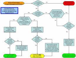 Construction Flow Chart Construction Contract Administration Process Flow Arca Dia