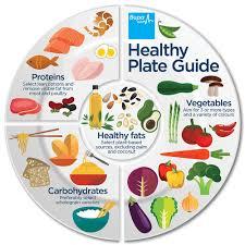 healthy food plate diagram. Wonderful Food Healthy Plat Diagram Healthy Plate Guideu0026nbsp With Food Diagram E