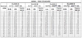 Cast Iron Pipe Dimensions Chart Schedule 40 Cast Iron Pipe Sch 40 Steel Pipe Dimensions
