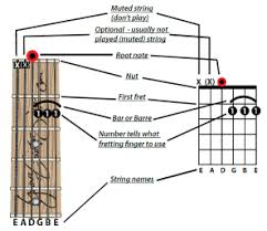 How To Read Chord Diagrams Or Chord Stamps