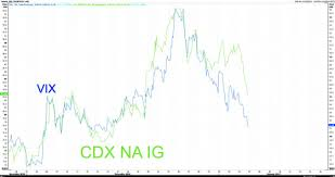 Cdx Chart Travel To Wellness Relation Between Vix S P500 And The Cdx