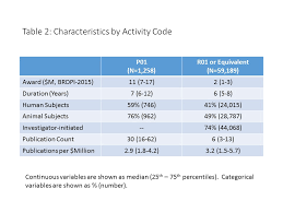 table of characteristics for p01 or r01 or equivalent awards as would be