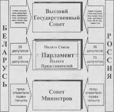 Курсовая работа Унитаризм федерация конфедерация ru Заключение