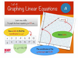 graphing linear equations for powerpoint 1 of 4