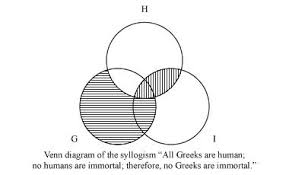 Some S Are P Venn Diagram Venn Diagram Logic And Mathematics Britannica Com