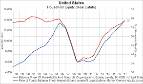 Have We Seen Peak Home Price Growth This Cycle Knowledge