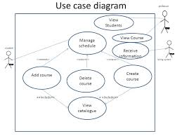 use case diagram for student information system use use case tutorial examples ppt on use case diagram for student information system