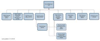 Metro Organization Chart Metro Organization Chart Wmata