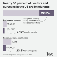 How Trumps Travel Ban Threatens Health Care In 3 Charts Vox