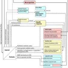1 Financial Flow Chart Of The Health Care System In The
