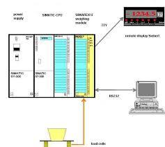 siwarex® u device manual