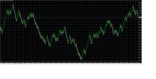 Vps Offline Chart Downtrend General Mql5 Programming
