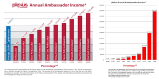 Plexus Ambassador Pay Chart Plexus Little White Lies Antimlm