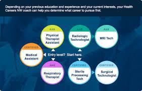 allied health health careers northwest allied health career path flow