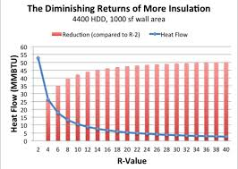 optimal insulation for cost effective construction