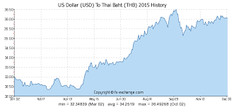 Thai Baht To Usd Chart 25 Usd Us Dollar Usd To Thai Baht Thb Currency Exchange