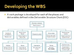 Deliverable Structure Chart Chapter 6 The Work Breakdown Structure And Project