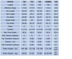 63 Precise Snowboarding Sizing Chart