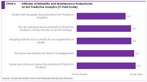 Future Of Iiot Predictive Maintenance Research Study