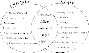 teaching earth science through visual toolsexample of venn diagram       crystals and glasses
