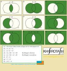 De Morgan S Law With Venn Diagram Venn Diagrams Math Math Diagram