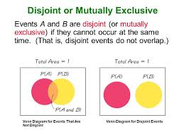 Mutually Inclusive Venn Diagram 4 3 Addition Rule This Section Presents The Addition Rule As A