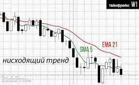 Лучшие торговые стратегии на фондовом рынке