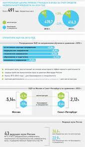 Инфографики Министерство образования и науки Российской Федерации Открыть в исходном разрешении Контрольные цифры приёма